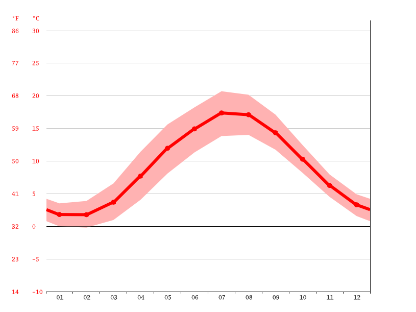 average temperature, Haderslev