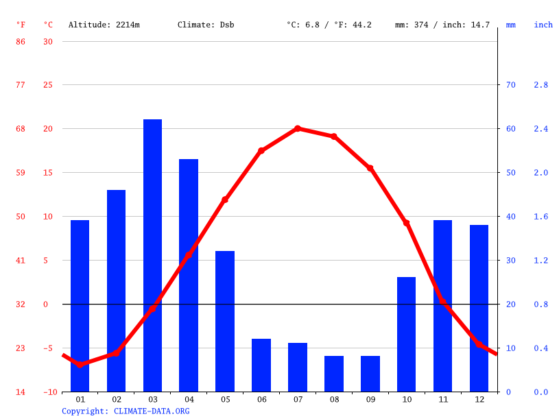 Climate graph // Weather by Month, Polour