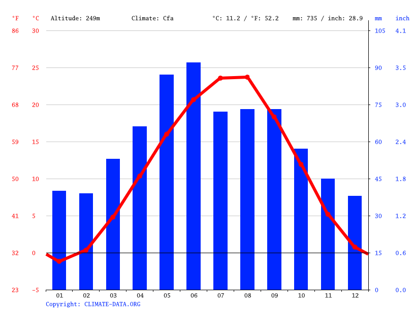 Climate graph // Weather by Month, Avtury