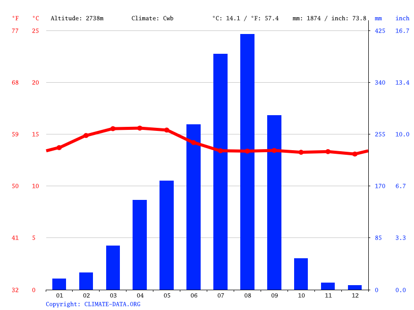 Climate graph // Weather by Month, Beg Terra
