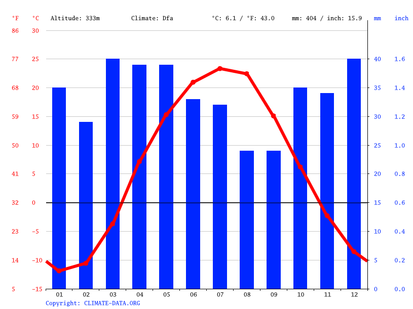 Climate graph // Weather by Month, Богословка