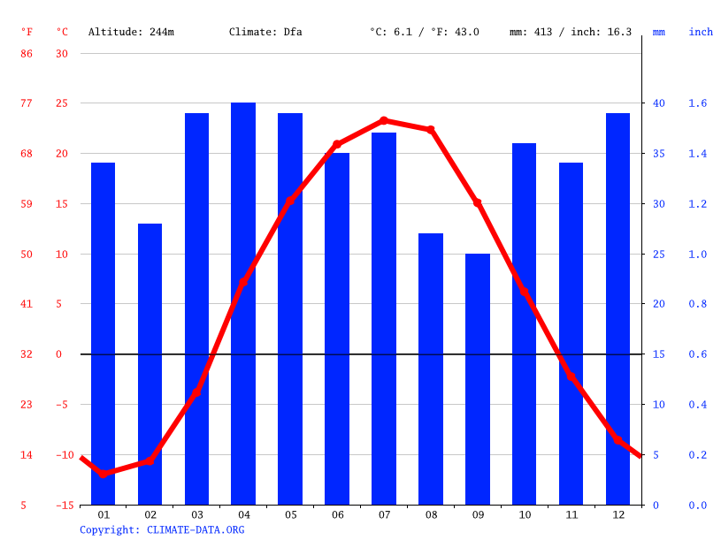 Climate graph // Weather by Month, Курашасай