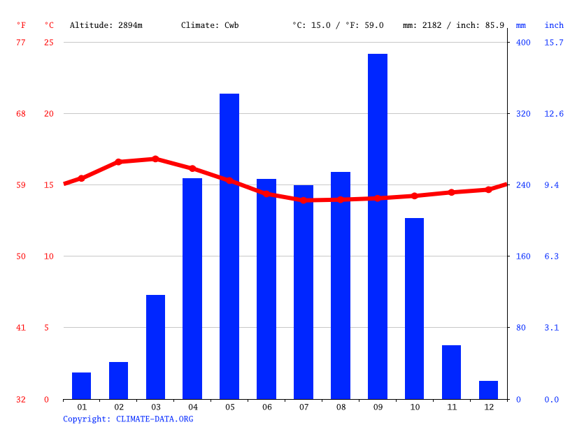 Climate graph // Weather by Month, Tula