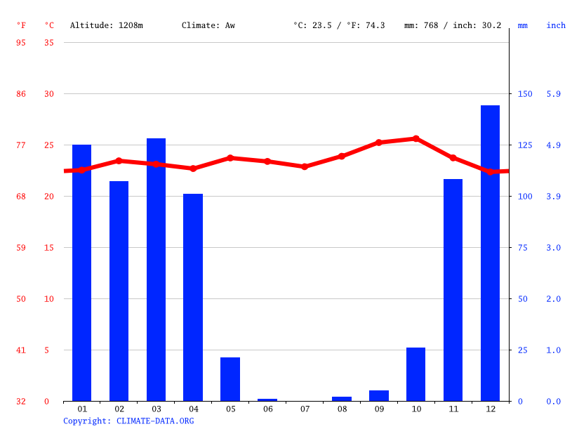 Climate graph // Weather by Month, Itobo