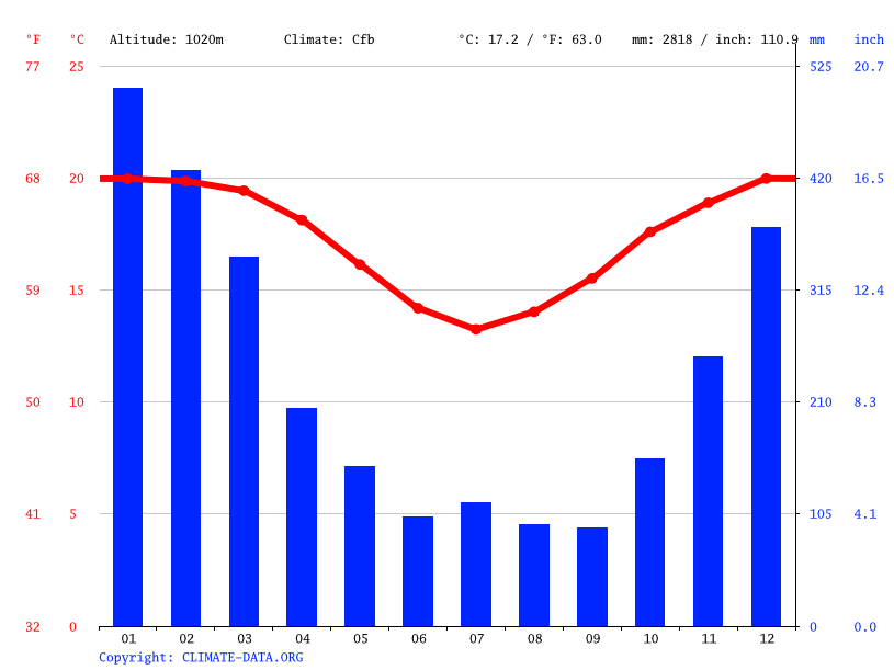 Climate graph // Weather by Month, Ambohimahamasina