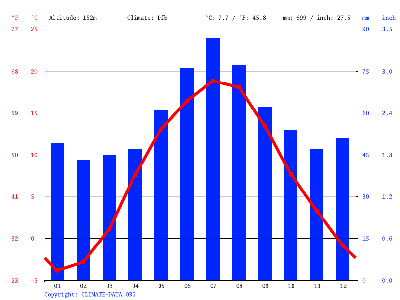 Climate graph // Weather by Month, Okuniowiec