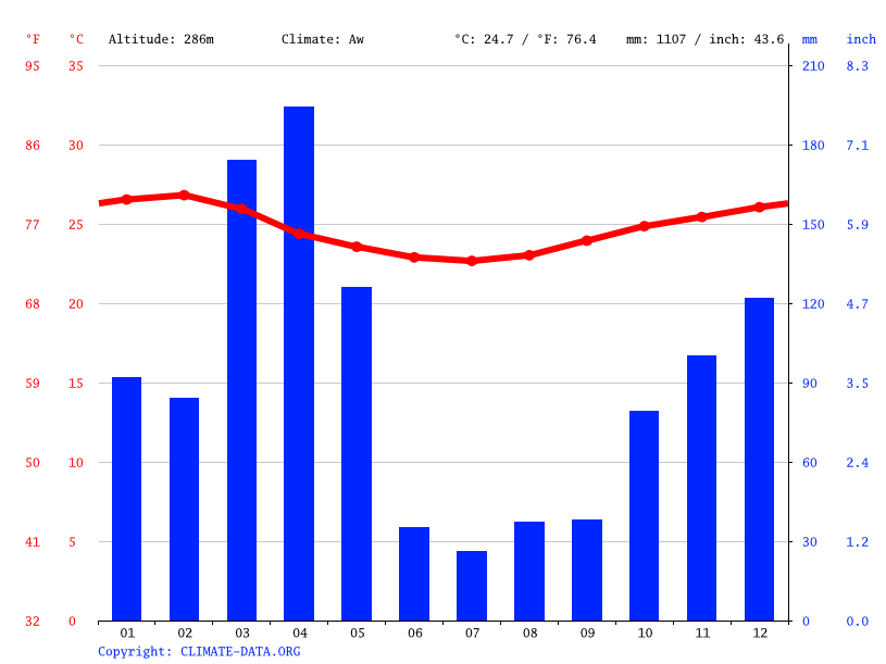 Climate graph // Weather by Month, MBOGA