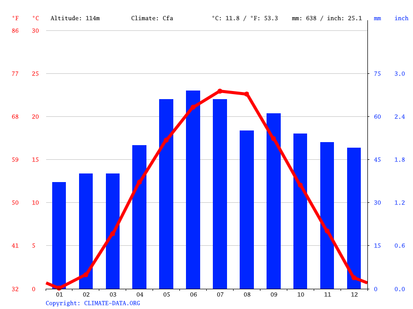 Climate graph // Weather by Month, Kecskemét