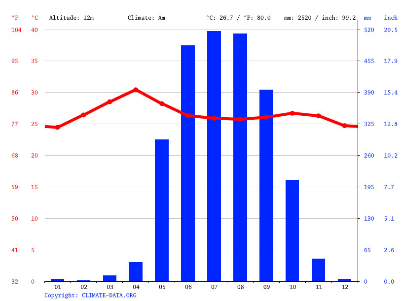 Climate graph // Weather by Month, Kanbe
