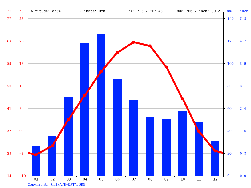 Climate graph // Weather by Month, Раимбек