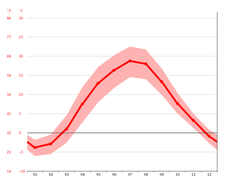 average temperatures, Krzywólka