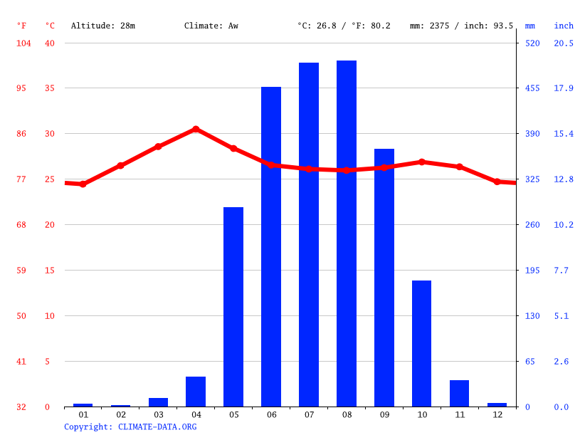 Climate graph // Weather by Month, သံလျင် ( တညင် ) - Thanlyin ( Syriam )