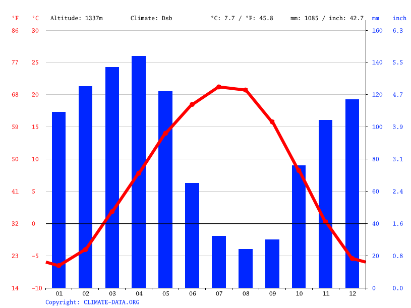 Climate graph // Weather by Month, Chimgan