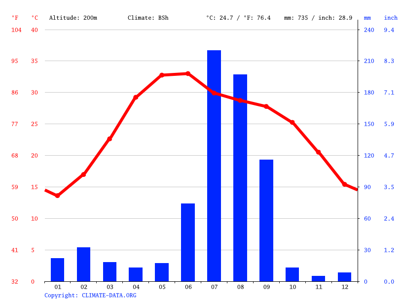 Climate graph // Weather by Month, Barola
