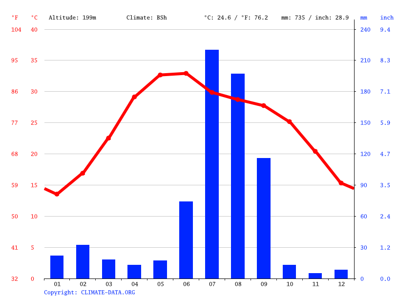 Climate graph // Weather by Month, Kakrala