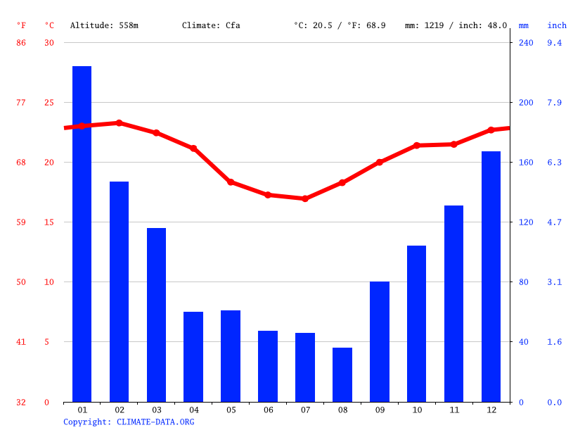 Climate graph // Weather by Month, Sorocaba