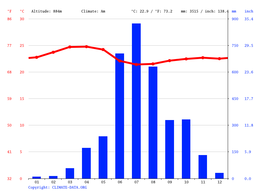 Climate graph // Weather by Month, Bhagamandala