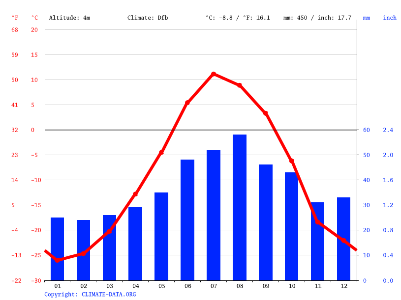 Climate graph // Weather by Month, Гыда
