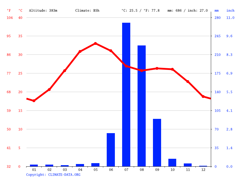 Climate graph // Weather by Month, Jagat