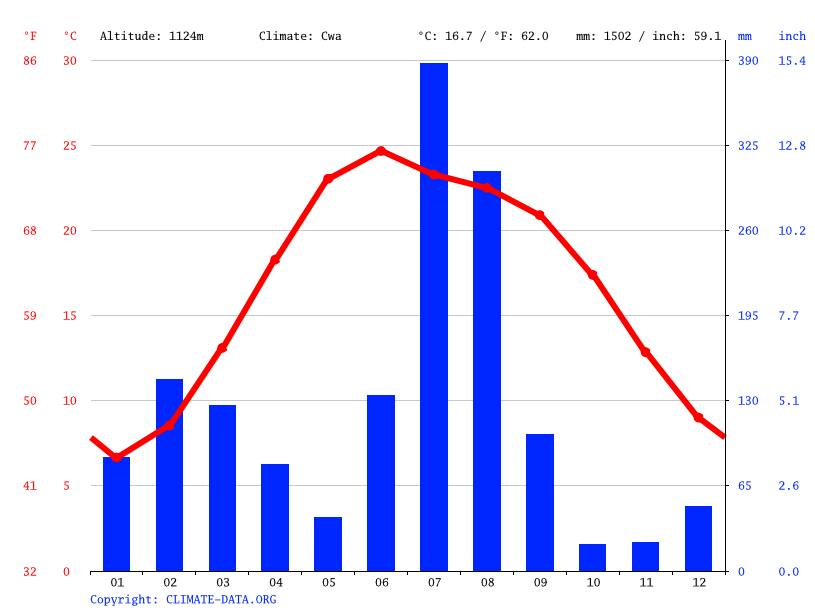 Climate graph // Weather by Month, Shiv Khori