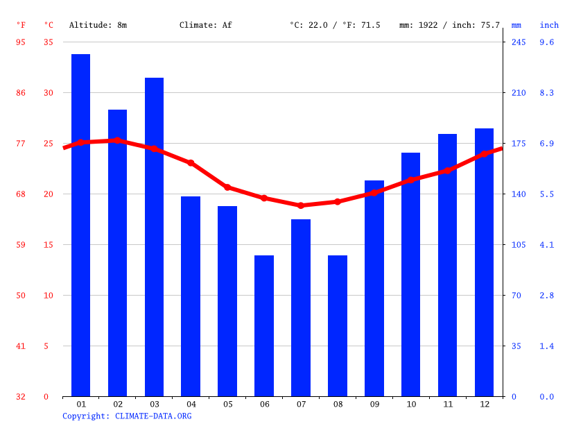 Climate graph // Weather by Month, Santos