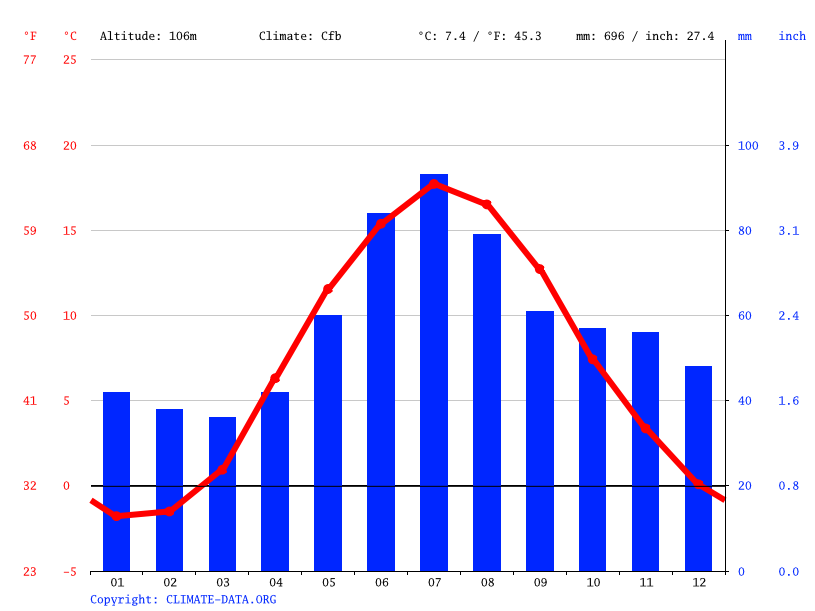 Climate graph // Weather by Month, Vimmerby