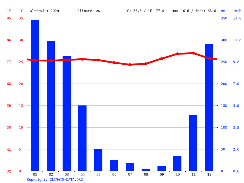 Climate graph // Weather by Month, Desa Campa