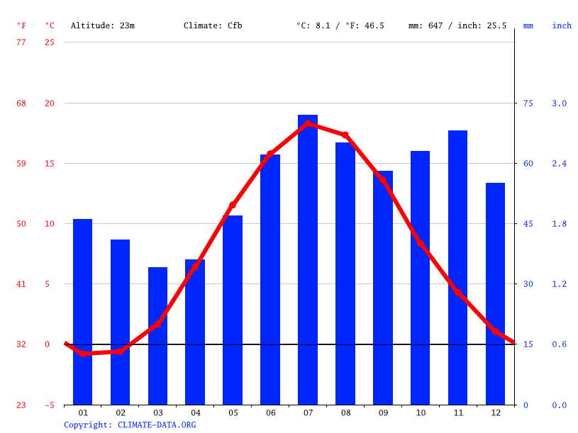 Climate graph // Weather by Month, Västervik