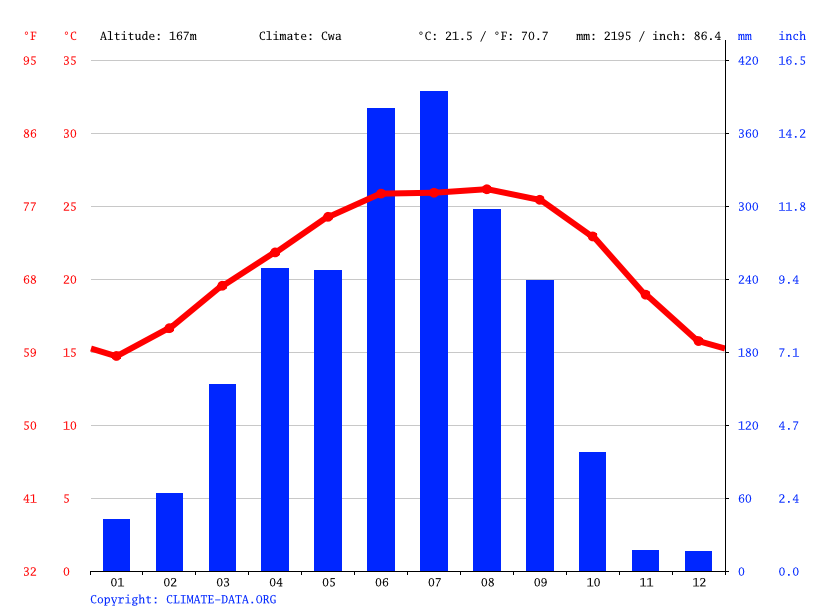 Climate graph // Weather by Month, Guna Nagar