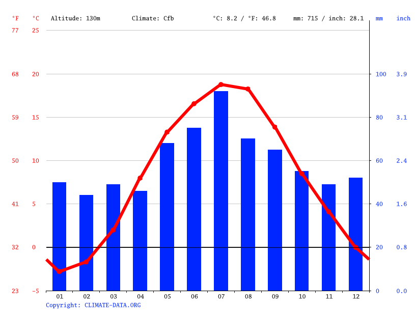 Climate graph // Weather by Month, Olsztyn
