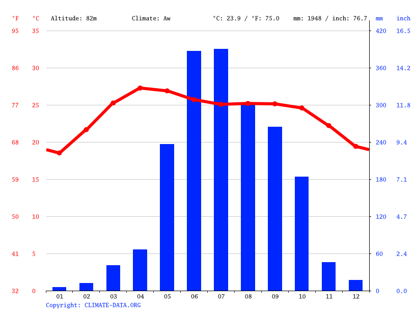 Climate graph // Weather by Month, Ruma Bazar