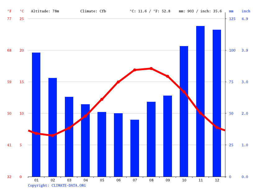 Climate graph // Weather by Month, Cherbourg-Octeville