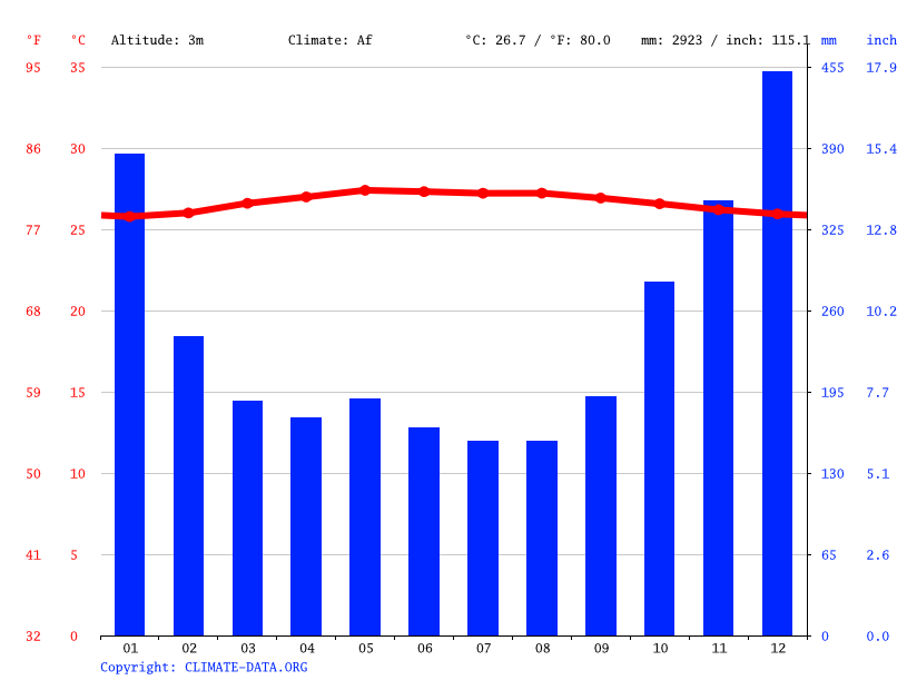 Climate graph // Weather by Month, Temajuk Village