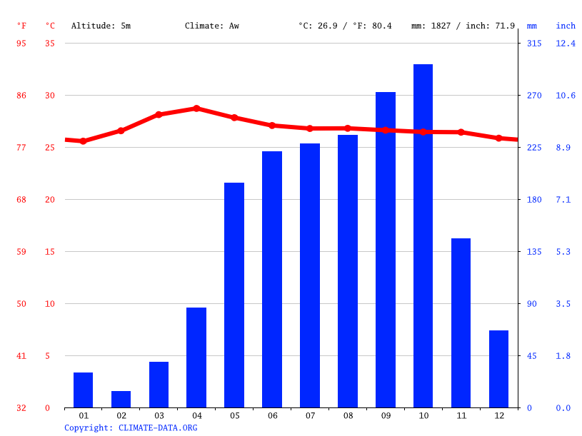 Climate graph // Weather by Month, Mỹ Thanh