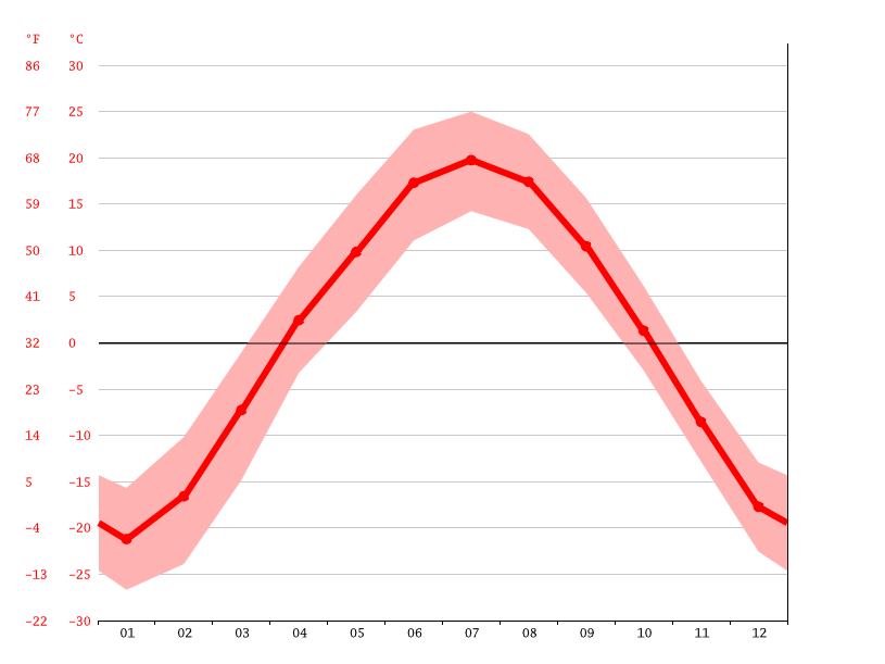 Temperature graph, Мостовка