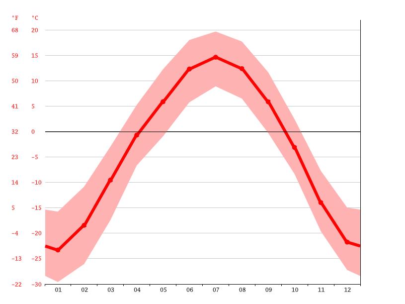 Климат: Цаган-Морин - Климатический график, График температуры ...