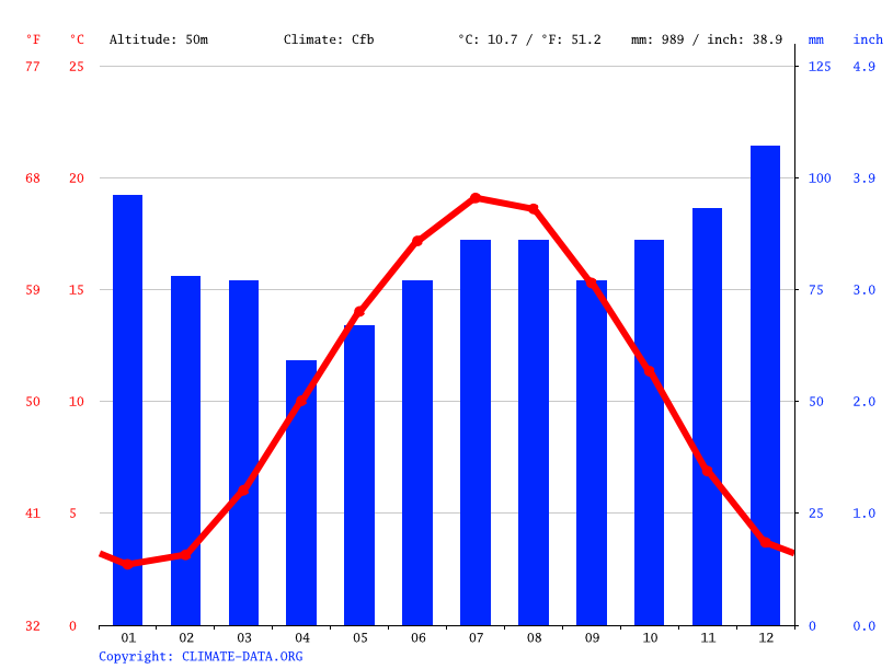 Climate graph // Weather by Month, Cologne