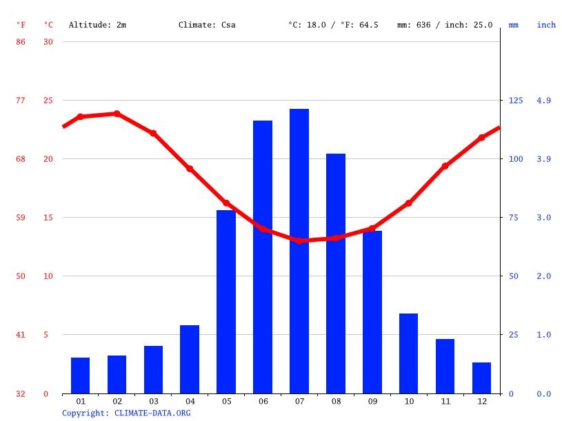 Climate Western Australia Temperature Climate Graph Climate Table
