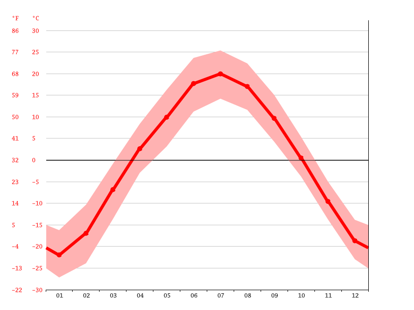 Temperature graph, Кардон