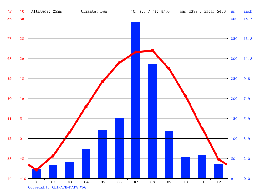 Climate graph // Weather by Month, Wasan-dong