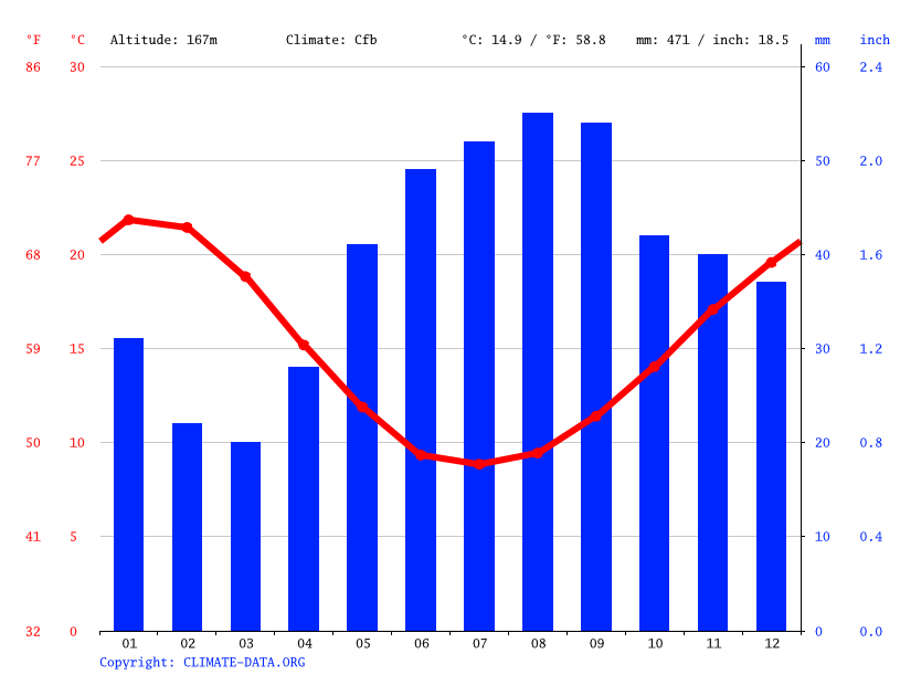 Climate graph // Weather by Month, Goroke