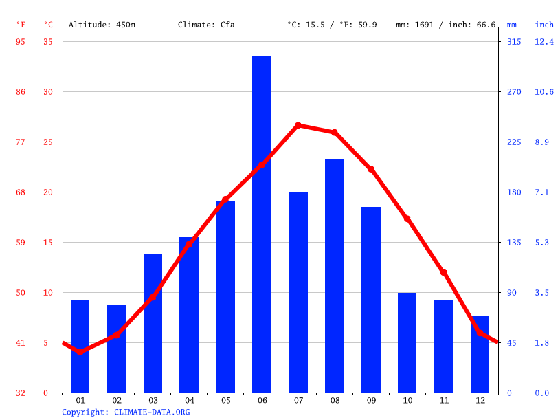 Climate graph // Weather by Month, Licun