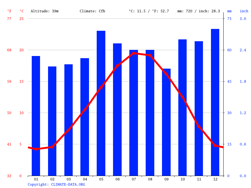 Climate graph // Weather by Month, Boulogne-Billancourt