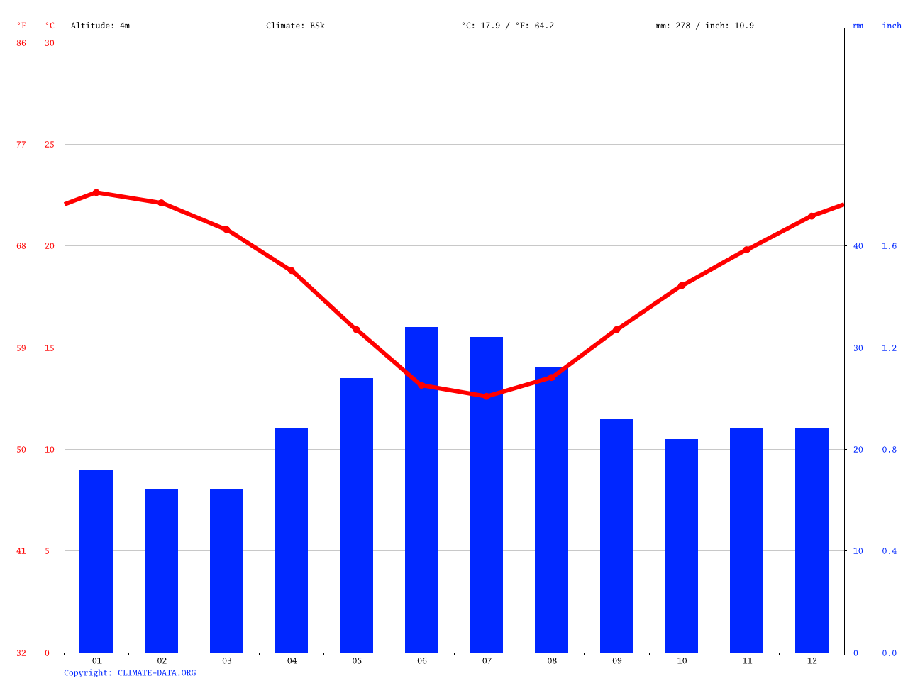 Fowlers Bay climate: Average Temperature, weather by month