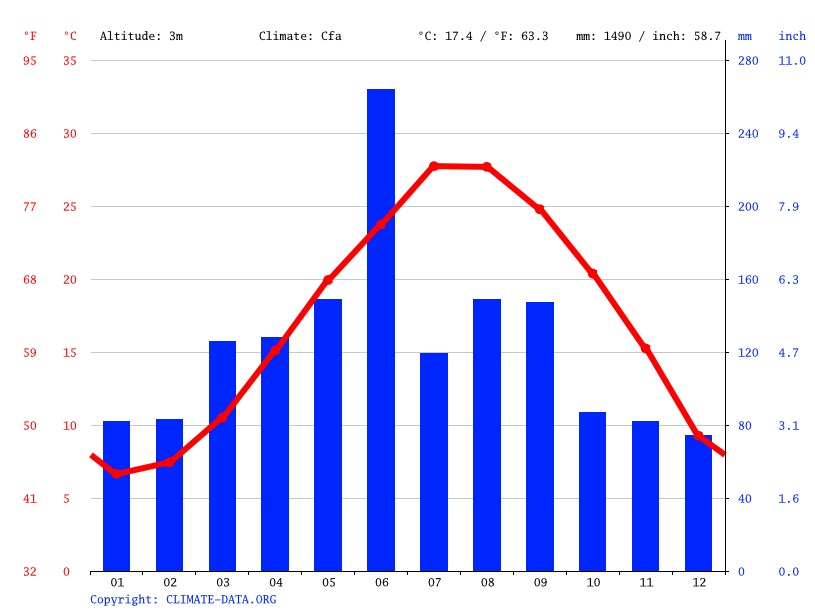 Climate graph // Weather by Month, 朱塘村