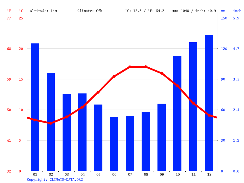 Climate graph // Weather by Month, Douarnenez