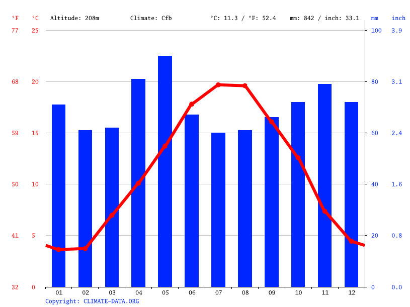 Climate graph // Weather by Month, Montluçon