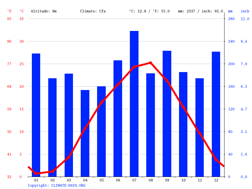 Climate graph // Weather by Month, Funahashi