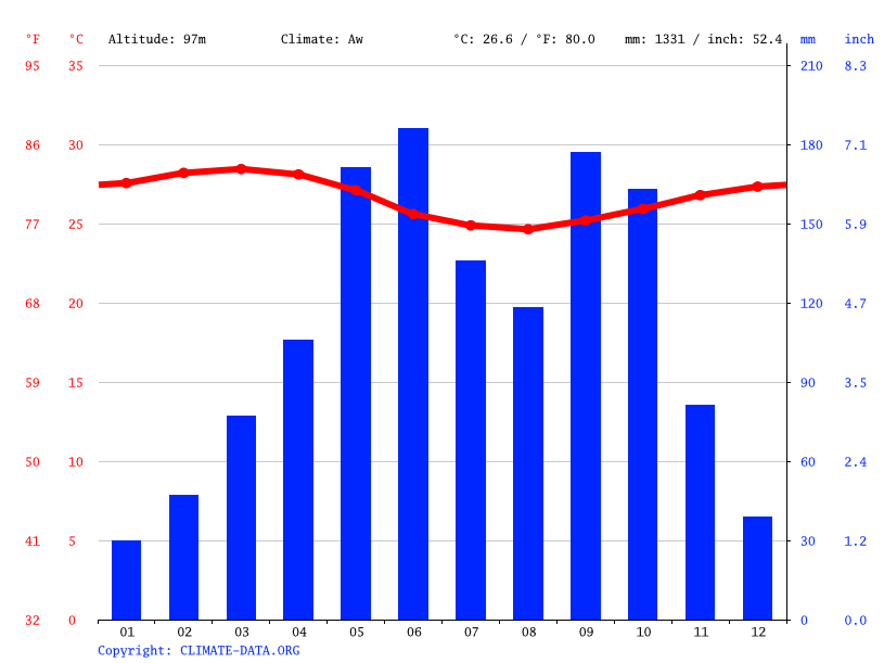 Climate graph // Weather by Month, Tsévié