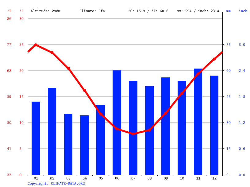 Climate graph // Weather by Month, Stockinbingal